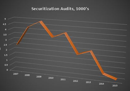 Securitization Audits Chart